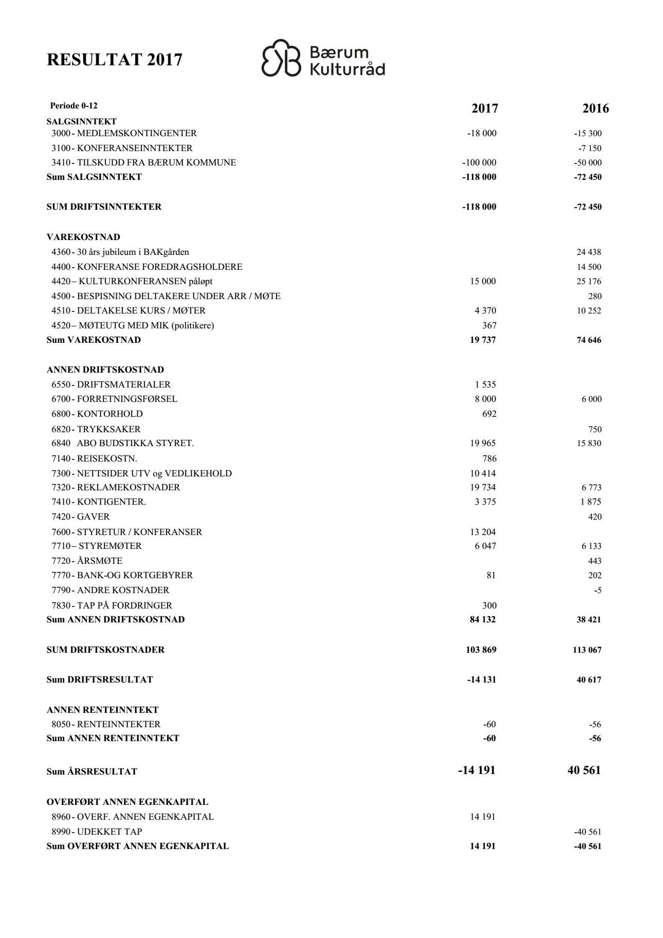 BKR Resultat 2017